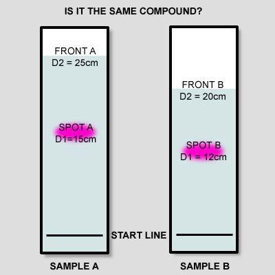 TCL. Retention factor explanation scheme.