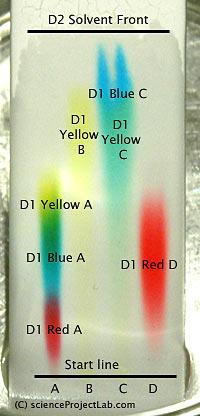 Multyple markers TLC chromatography