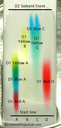 Multyple markers TLC chromatography